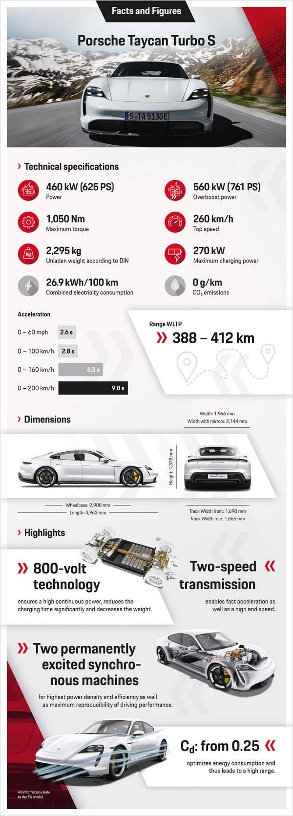Porsche Taycan - Mewah, Cepat, Tetapi Ramah Lingkungan - Brosur Turbo S A